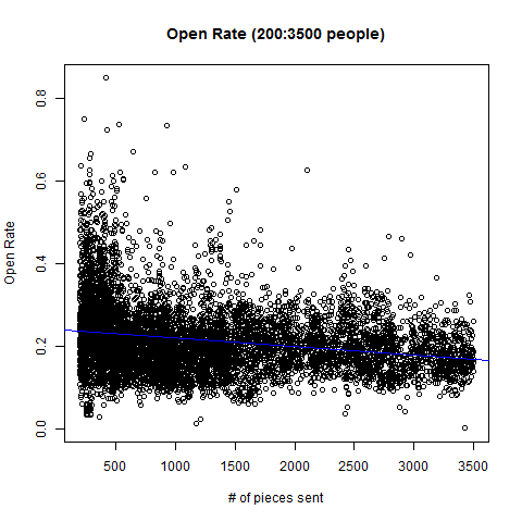 open rate (part 2)